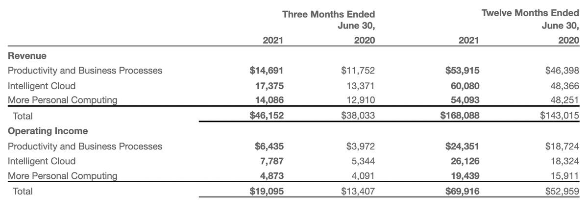 Квартальная и годовая выручка и операционная прибыль в миллионах долларов. Источник: Microsoft