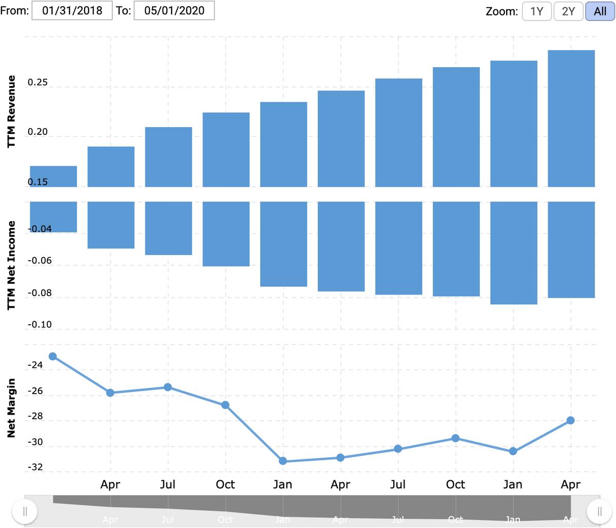 Выручка и убыток за последние 12 месяцев в миллиардах долларов, итоговая маржа в процентах от выручки. Источник: Macrotrends