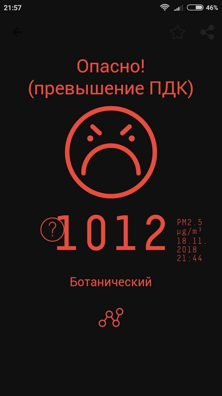 Я пишу эту статью, а концентрация вредных веществ в микрорайоне Ботанический в Красноярске — 1012микрограмм на м³ принорме 25—35 микрограмм на м³