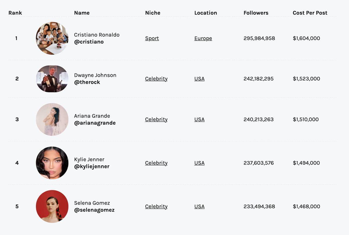 Hopper HQ опубликовал рейтинг самых богатых блогеров в мировом «Инстаграме». Посмотрите, сколько стоит один пост в их блоге