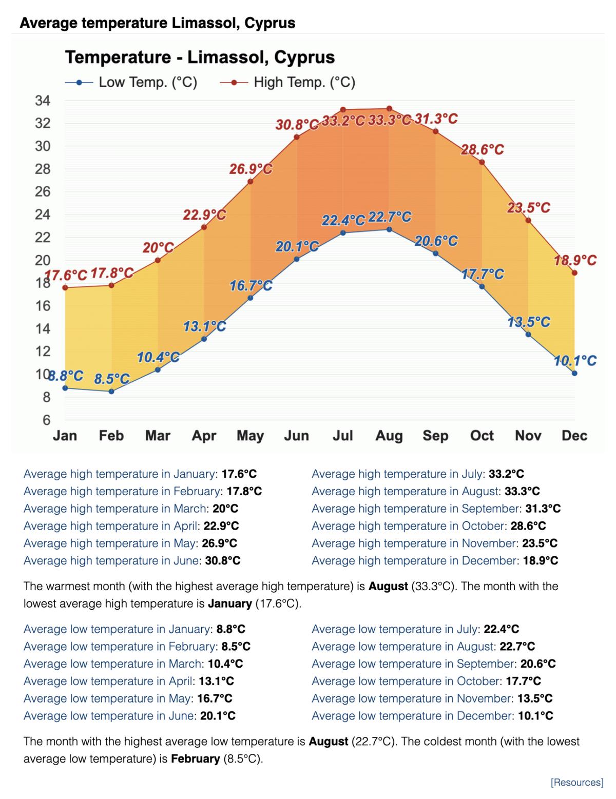 Средние дневные и ночные температуры в Лимасоле по месяцам. Источник: weather-atlas.com