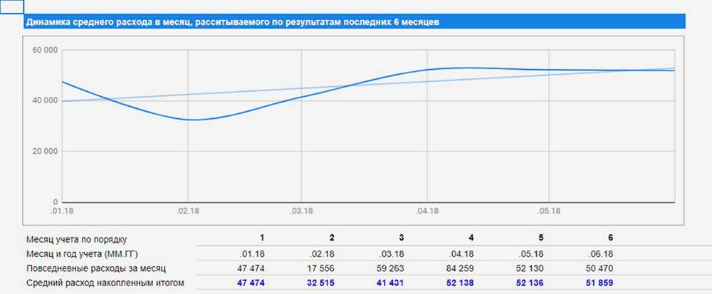 Голубая линия показывает рост или падение расходов. Синяя — среднее значение трат за месяц