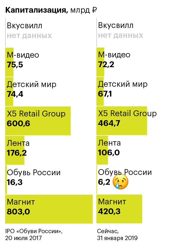 График недели. Капитализация ретейлеров смомента выхода «Обуви России» наIPO. Авыуже вкурсе слухов про «Вкусвилл»?