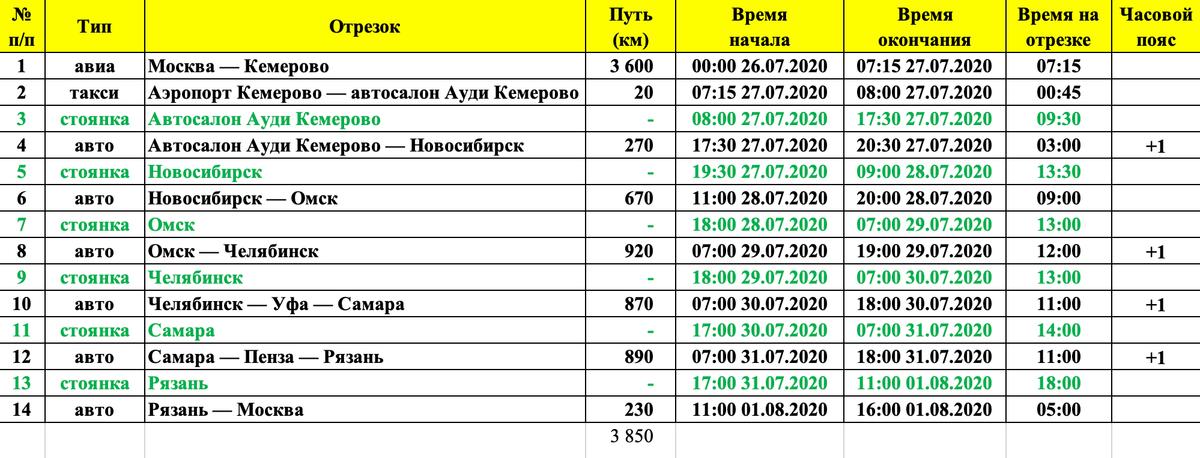 Предварительный маршрутный лист я составил по «Яндекс-картам»