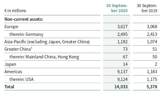 Стоимость активов компании постранам ирегионам вмлневро. Источник: годовой отчет компании, стр.216(217)
