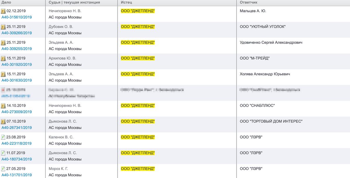 В картотеке арбитражных дел есть иски «Джетленда» к 8 ответчикам