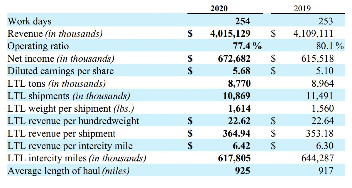 Показатели компании. Источник: годовой отчет компании, стр.21(23)