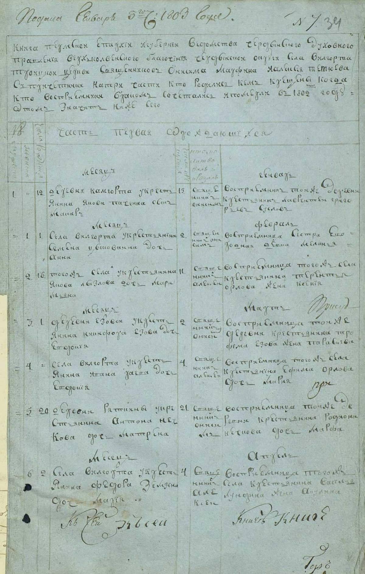 Самый ранний найденный мной документ датируется 1802годом — это запись о рождении дочки моего прапрапрапрадеда из метрической книги церкви в селе Вильгорт на севере Пермского края