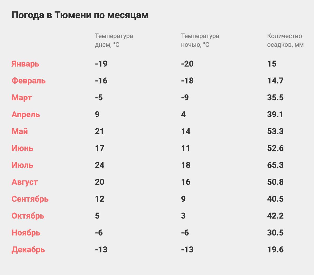 Погода в Тюмени по месяцам. Источник: «Туристер»