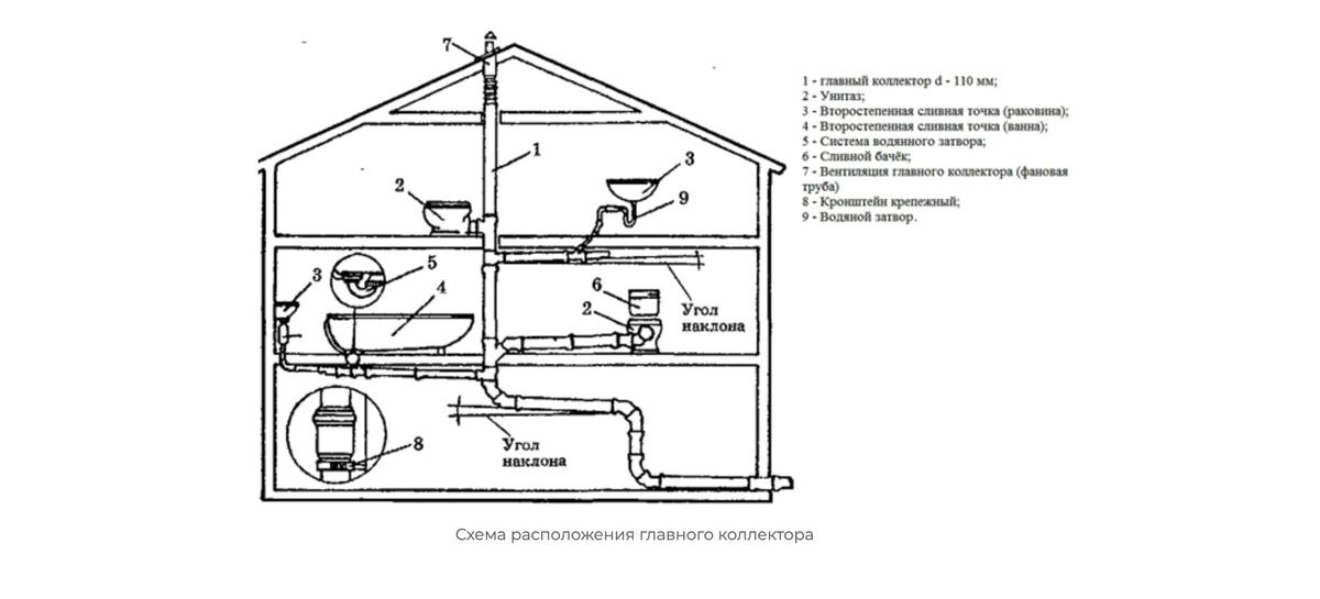 Пример разводки внутренней канализации. Как видим, везде соблюдается угол наклона дляестественного стока воды. Источник: Акватик-хоум