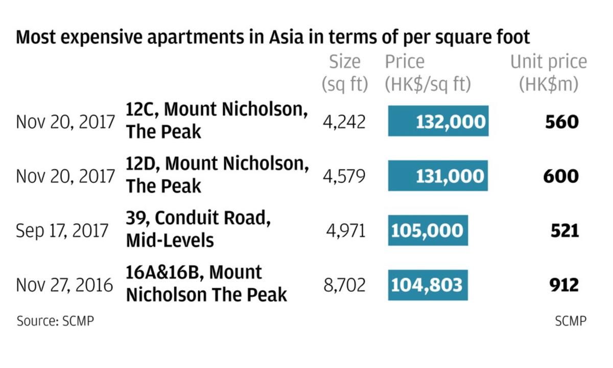 Самые дорогие квартиры в Азии — в Гонконге. Вот такую таблицу с подсчетами опубликовали в South China Morning Post