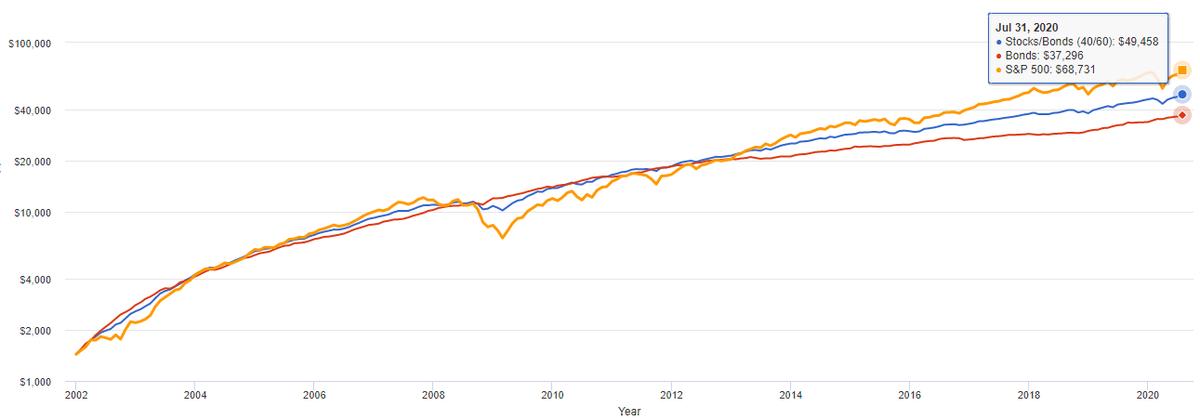 Синяя кривая — портфель 60/40, красная — облигации, желтая — индекс акций 500 крупнейших компаний