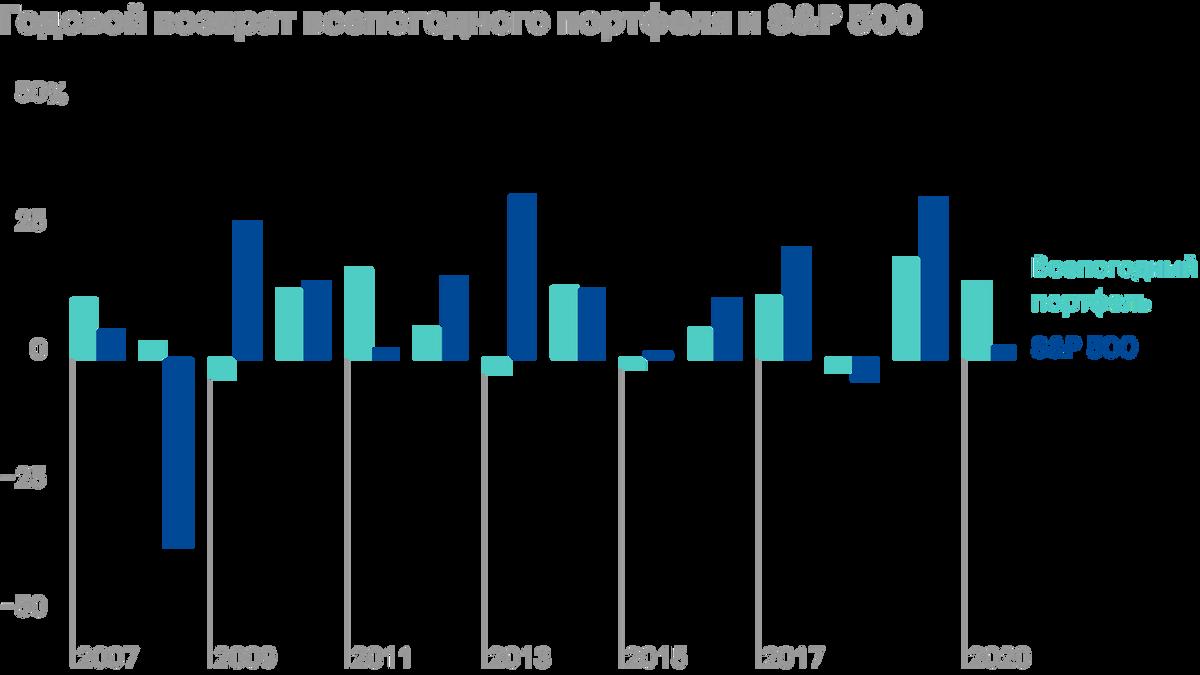 Видим, что всепогодный портфель принес прибыль даже во время кризиса 2008года, но в 2009, когда рынок устремился вверх, получился убыток. Источник: portfoliovisualizer.com