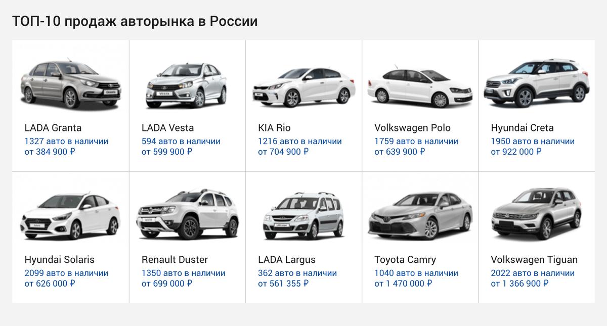 Цены на самые популярные марки автомобилей. Источник: «Цена-авто»