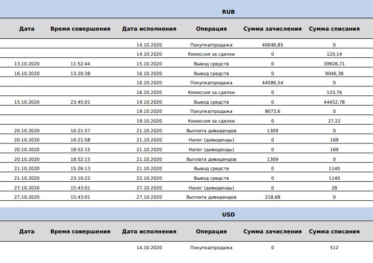 Так выглядит брокерский отчет. Здесь отображаются все операции посчету втекущем месяце