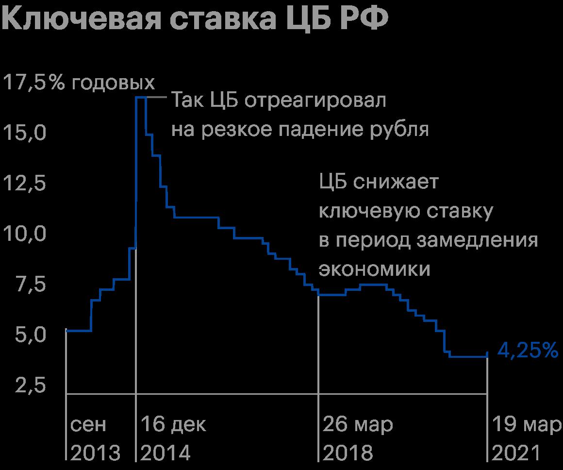 Ключевая ставка ЦБ РФ с сентября 2013 по март 2021