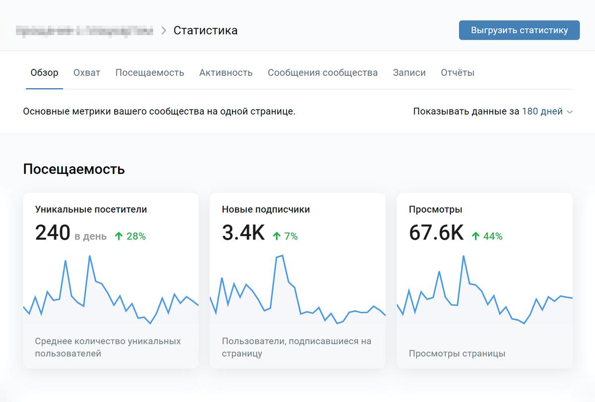 Рекламную кампанию я проводил с января по март. С тех пор число уникальных посетителей, подписчиков и просмотров выросло
