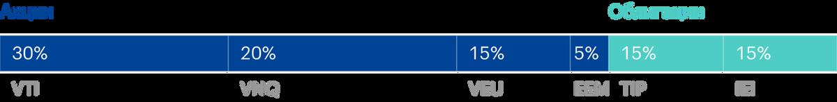 Портфель «Лентяй» состоит на 70% из акций и на 30% из облигаций. Источник: lazyportfolioetf.com