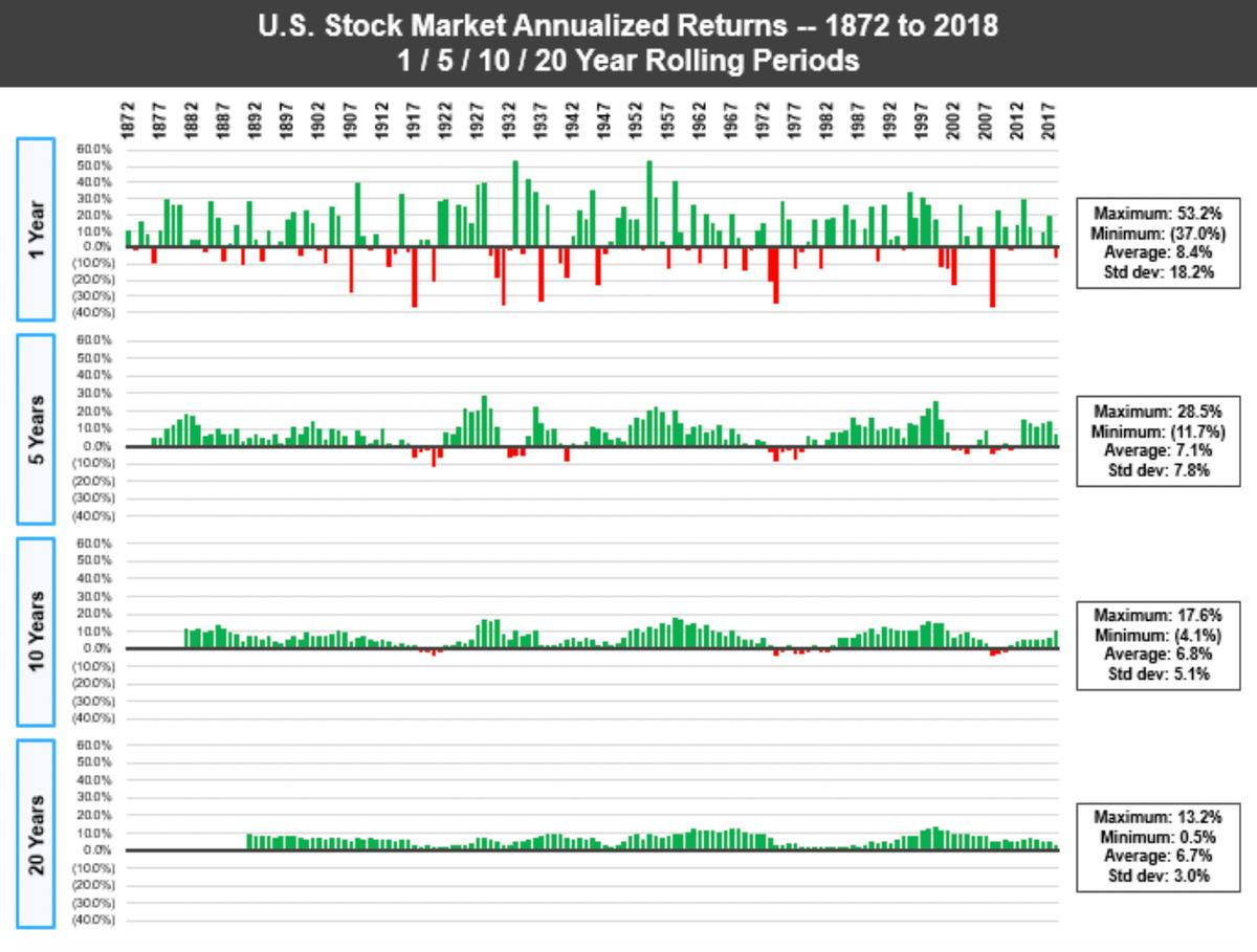 Среднегодовая доходность рынка акций США за все одно-, пяти-, десяти- и двадцатилетние скользящие интервалы с 1872 по 2018год. Чем длиннее интервал, тем реже доходность была отрицательной. Привложениях на 1 год шансы увидеть минус были велики, а вот привложениях на 5 лет это было куда менее вероятно. Привложении на 10 лет убыток был крайне редок. Ни на одном двадцатилетнем интервале убытка не было. Результат за вычетом инфляции. Источник: U.S. Stock Market Returns — 1870s to Present