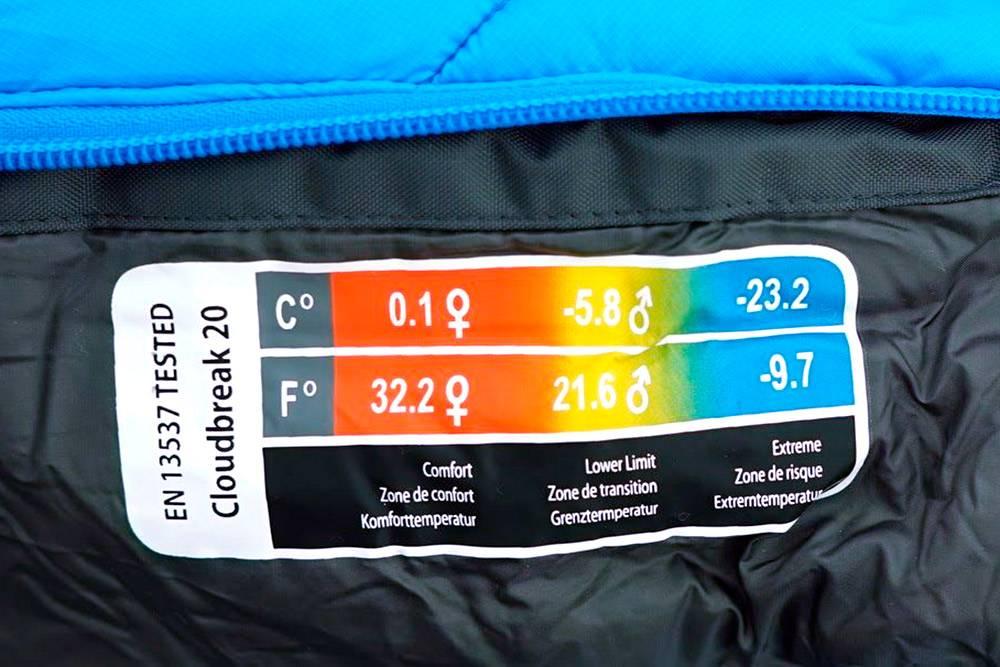 В характеристиках спальника стоит смотреть только на температуру комфорта. Экстрим — температура, прикоторой человек еще выживет