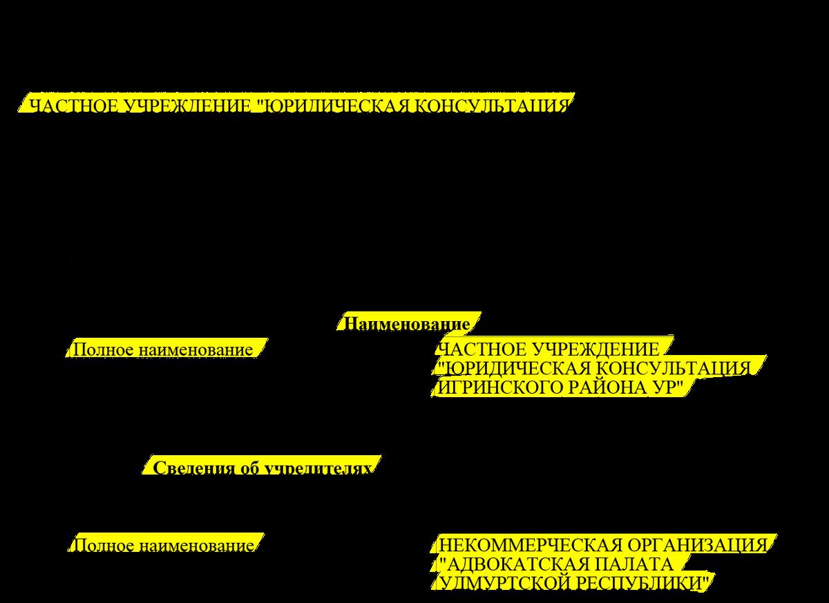 Выписка из ЕГРЮЛ юридической консультации, которую создала адвокатская палата