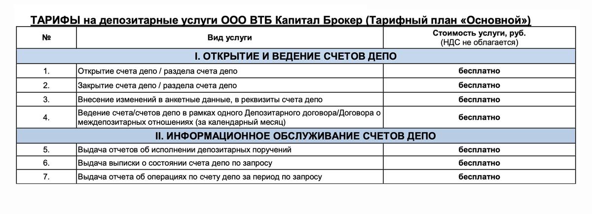 Тарифы за депозитарные операции у брокера «ВТБ Капитал». Как видим, депозитарную выписку можно получить бесплатно. Источник: «ВТБ Капитал»
