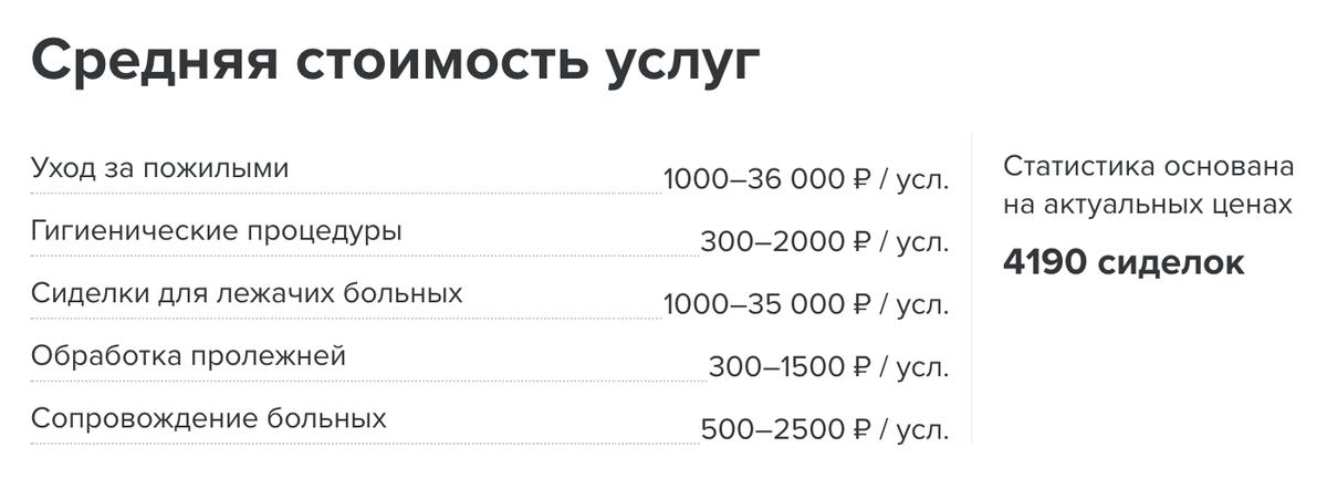Стоимость услуг московских сиделок по статистике «Профи-ру». Разброс цен огромный