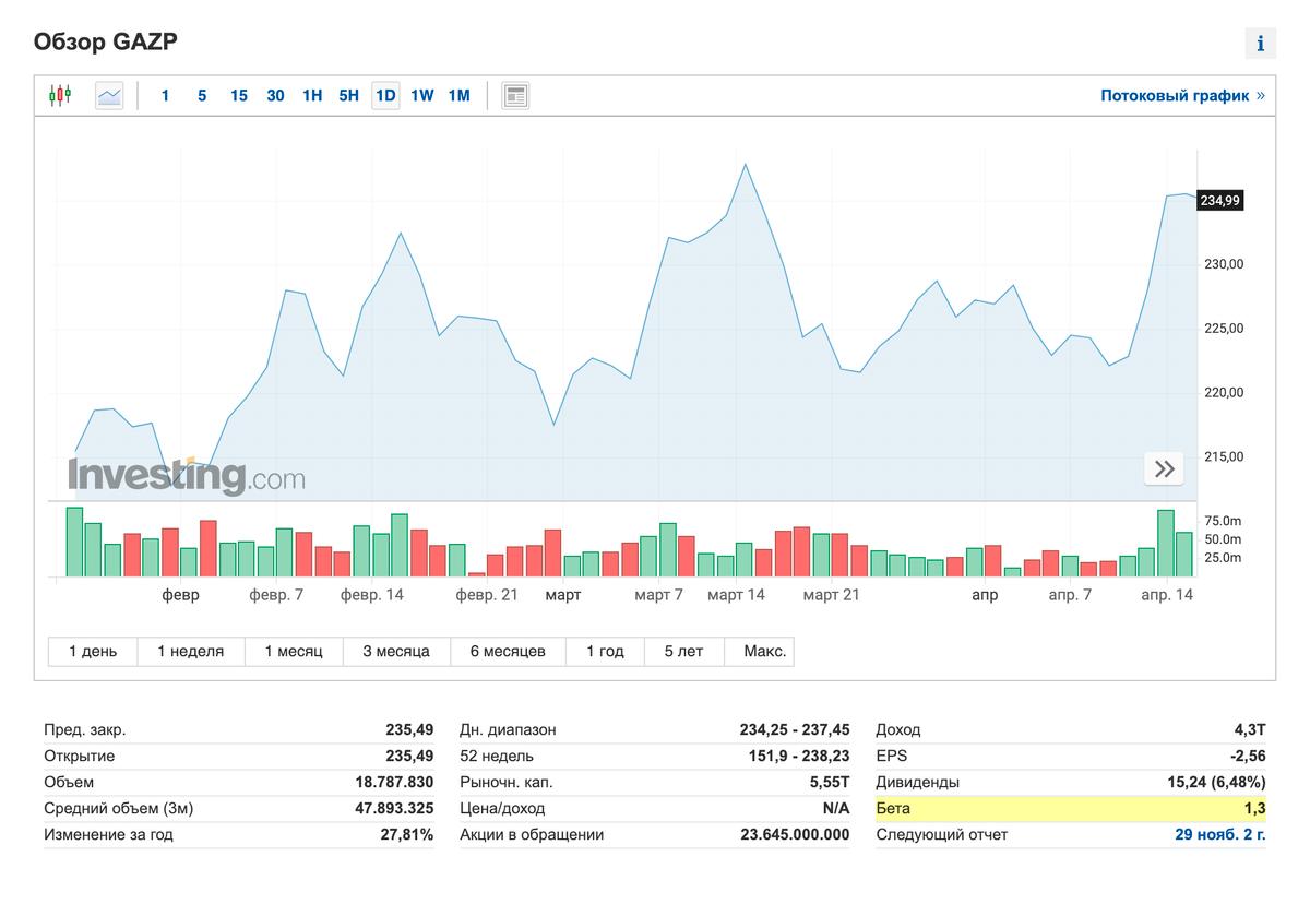 Бета-коэффициент акций «Газпрома» 1,3, это значит, что они более волатильны, чем российский рынок в целом. Еслибы индекс вырос на 100%, то акции «Газпрома» — на 130%. Источник: Investing.com