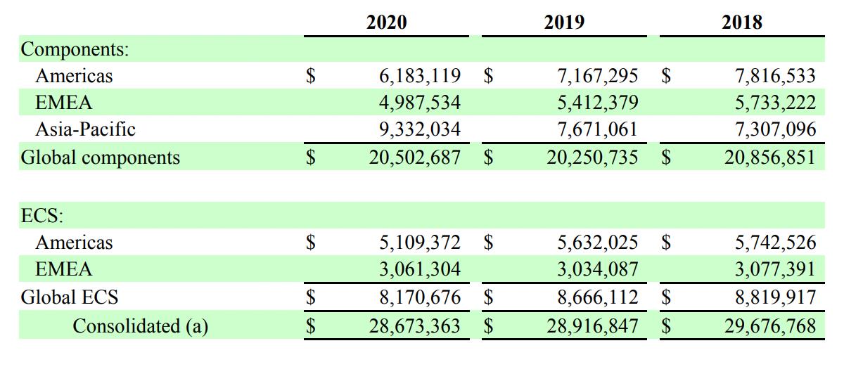 Выручка компании по сегментам и регионам в тысячах долларов. Источник: годовой отчет компании, стр.74(75)