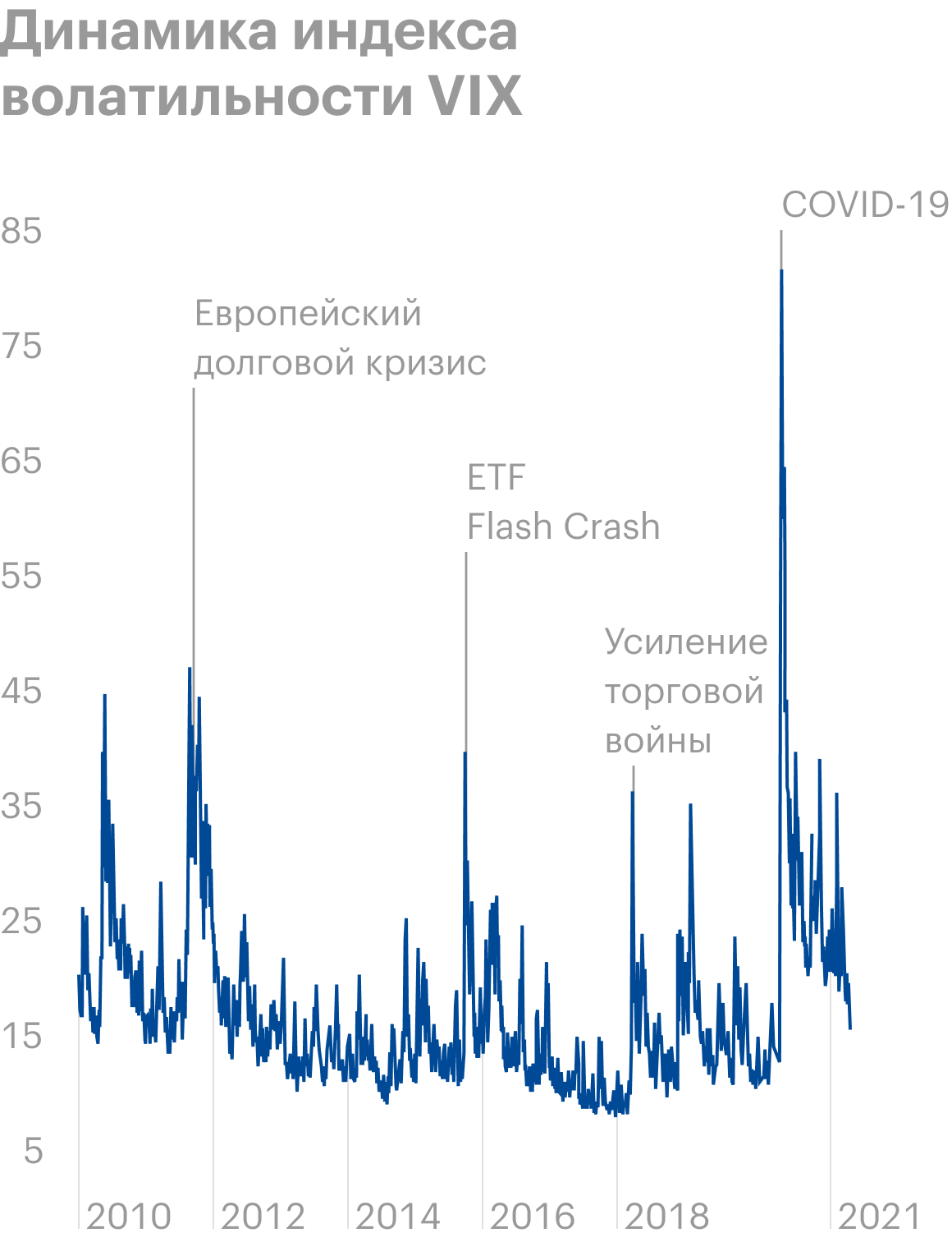 В начале 2020года во время эпидемии коронавируса, когда цены на фондовых рынках по всему миру падали, VIX достиг максимального значения с 2010года. В это время инвесторы предпочитали наличные, а не рискованные активы