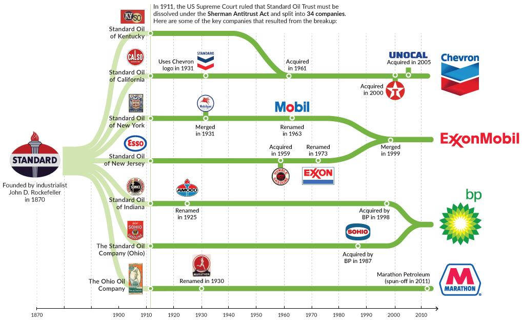 Standard Oil — с 1870 по 2017. Источник: Visual Capitalist