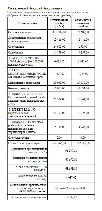 В «Едим дома» нам сделали огромную скидку — 67&nbsp;670&nbsp;<span class=ruble>Р</span>, хотя мы о&nbsp;ней не&nbsp;просили. Но&nbsp;если посмотреть цены у&nbsp;других компаний, оказывается, что&nbsp;стоимость кухонь почти везде одинаковая, и&nbsp;скидка, видимо, взята с&nbsp;потолка