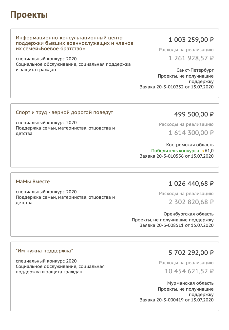 Некоторые последние проекты, реализованные при помощи президентских грантов в2020году. Справа — сумма субсидии ирасходы. Субсидия вовсе необязательно покрывает все расходы проекта