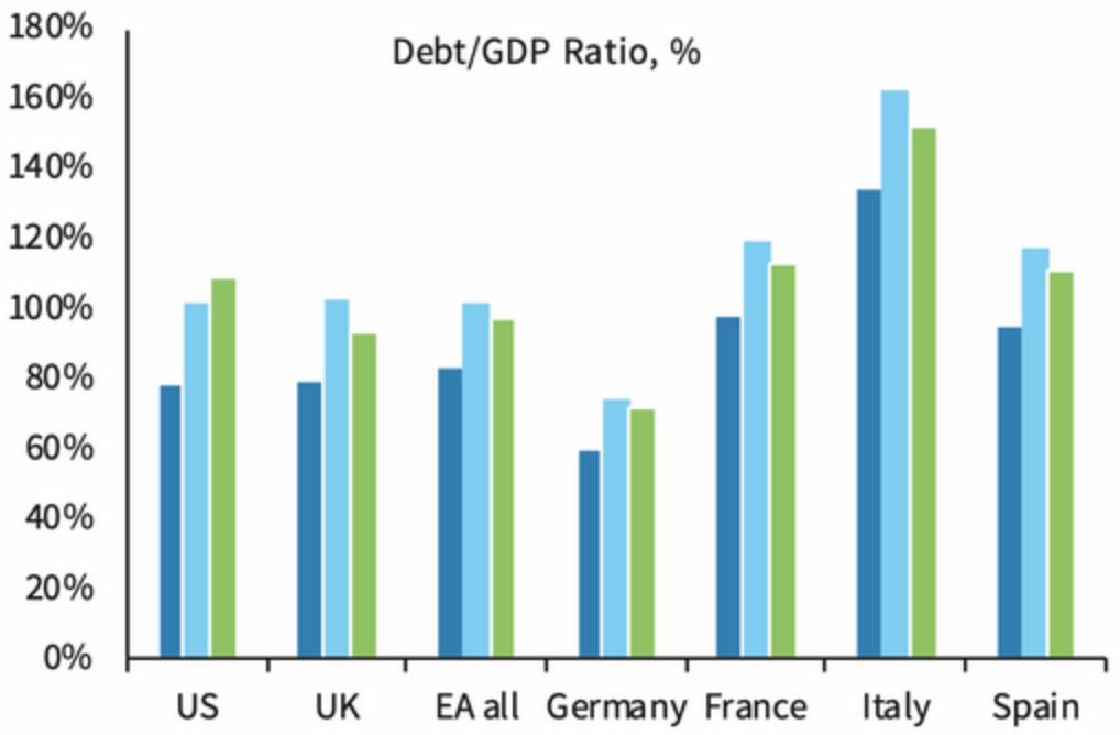 Госдолг развитых стран в процентах от ВВП: США, Великобритания, еврозона, Германия, Франция, Италия, Испания. Источник: TheWall Street Journal