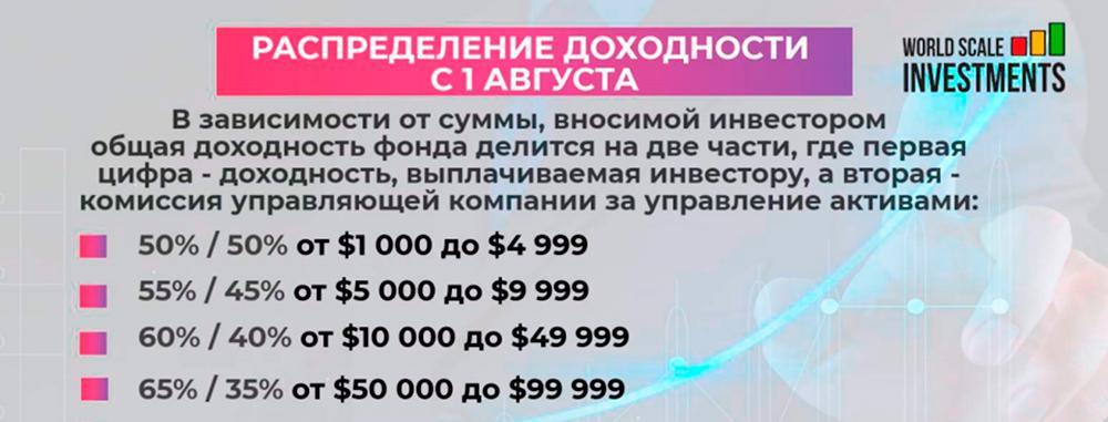 В августе инвестор и компания при минимальном вкладе делили доход пополам