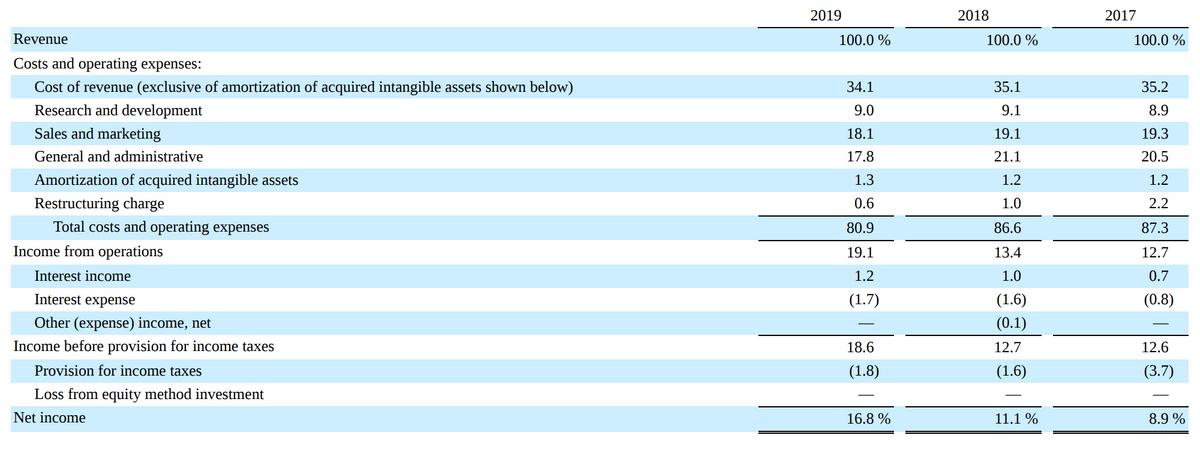Это финансовые показатели компании в процентах от выручки. В верхней строке — выручка. После нее — расходы: стоимость выручки, НИОКР, продажи и маркетинг, общие и административные расходы, амортизация активов, реструктуризация и общие расходы. Далее — доход от операций: доход от вложений, выплата процентов и другие выплаты. После доходов — прибыль до налогов и сумма уплаченных налогов. В конце — итоговая прибыль. Источник: годовой отчет компании, стр.24