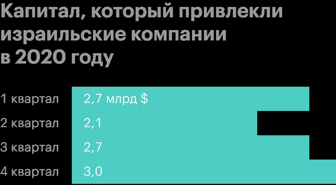 Источник: finder.startupnationcentral.org