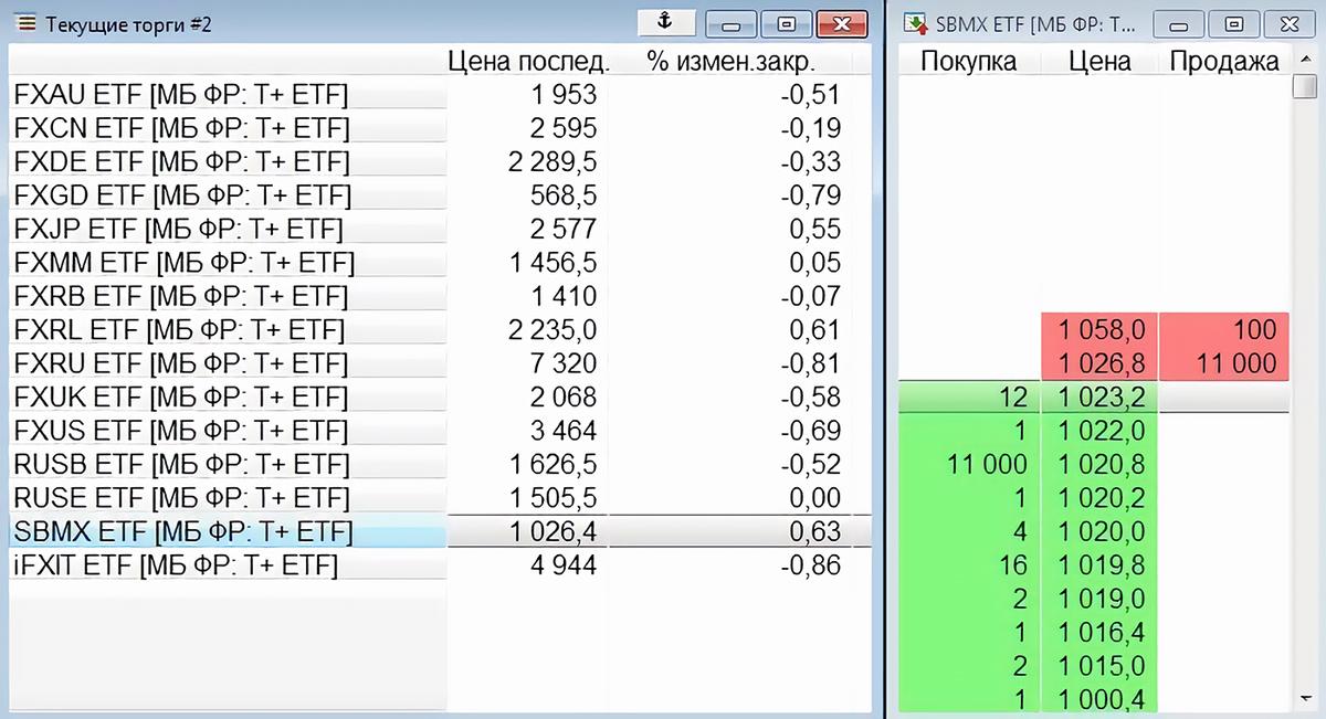 Скриншот из торгового терминала QUIK. Маркетмейкер готов продать 11&nbsp;000&nbsp;паев по&nbsp;1026,8&nbsp;<span class=ruble>Р</span> или купить столько же по&nbsp;1020,8&nbsp;<span class=ruble>Р</span> за&nbsp;штуку