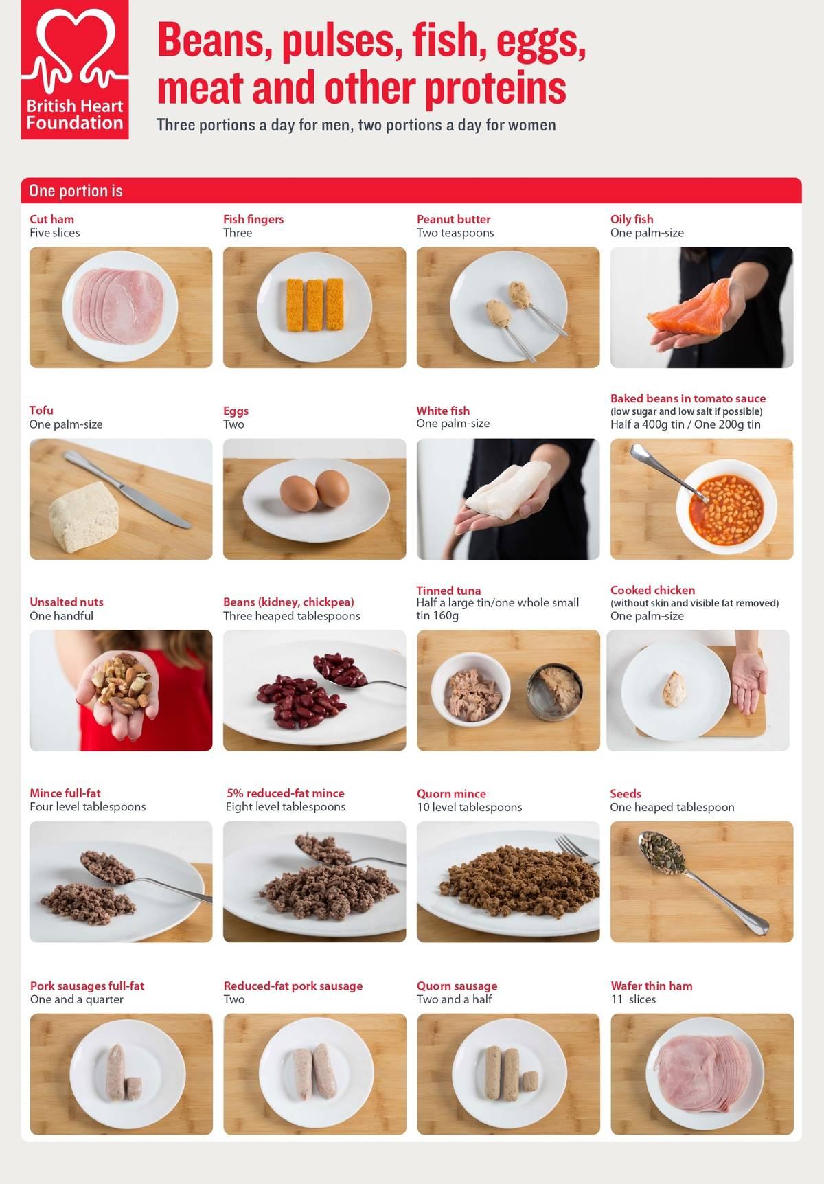 Вот как выглядит одна порция белка изразных продуктов. Источник: Британский фонд сердца