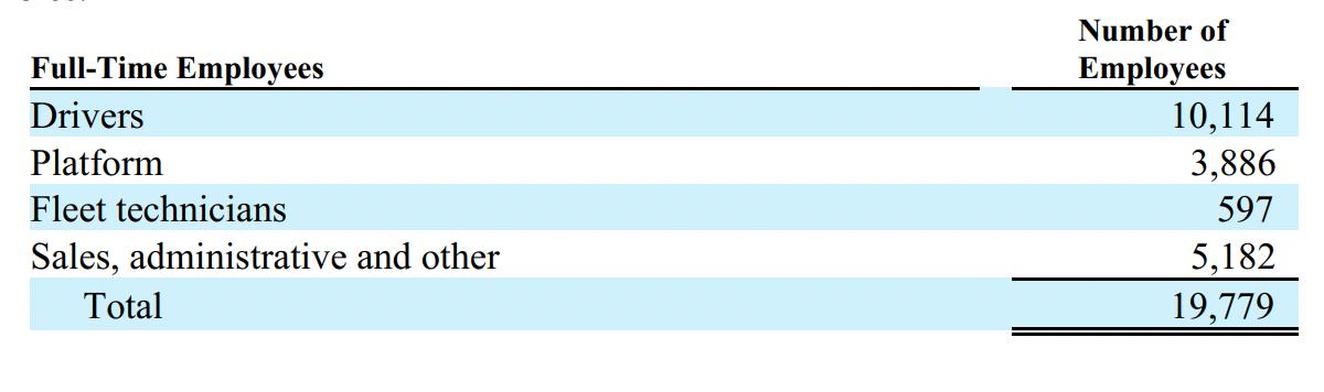 Работники компании по категориям. Источник: годовой отчет компании, стр.4(6)