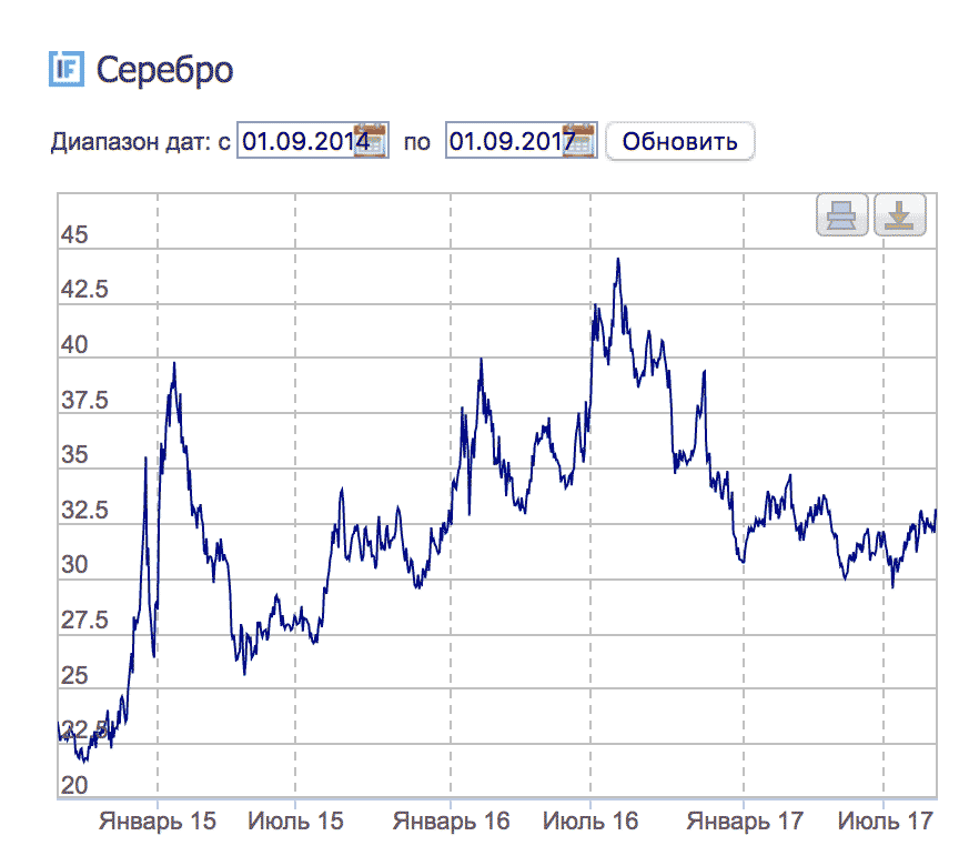 График изменения цены серебра с 1 сентября 2014 по 1 сентября 2017. По данным «Инвестфандс»