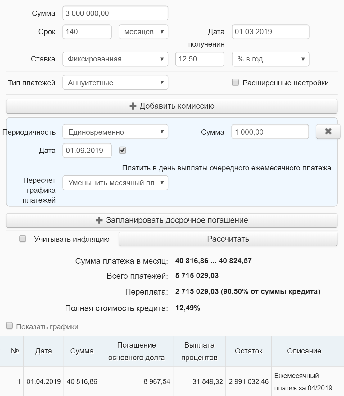 После внесения 1000<span class=ruble>Р</span> переплата по кредиту уменьшилась с 2 719 233,23 до 2 715 029,03<span class=ruble>Р</span>