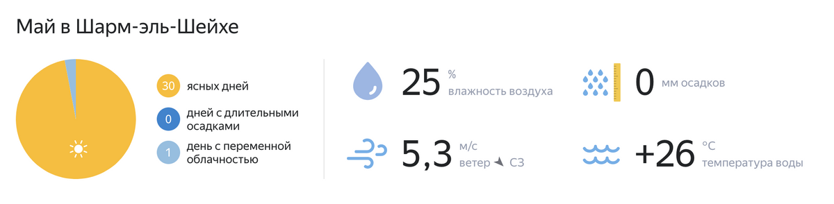 В мае в Шарм-эш-Шейхе теплая вода в море и 25 ясных дней. Источник: Yandex.ru/pogoda