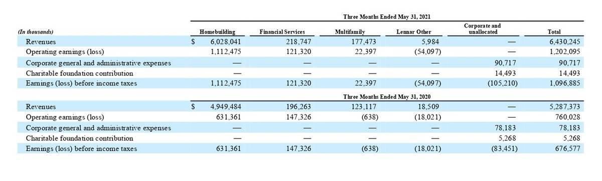 Финансовые показатели компании за 3 месяца. Источник: квартальный отчет компании, стр.10