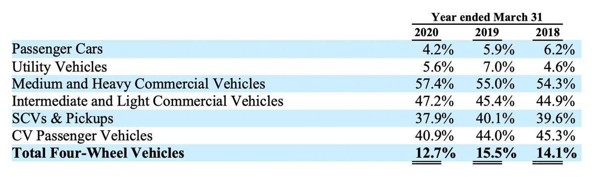 Доля компании в различных категориях транспорта, процентов от общего числа. Источник: годовой отчет компании, стр.47(56)