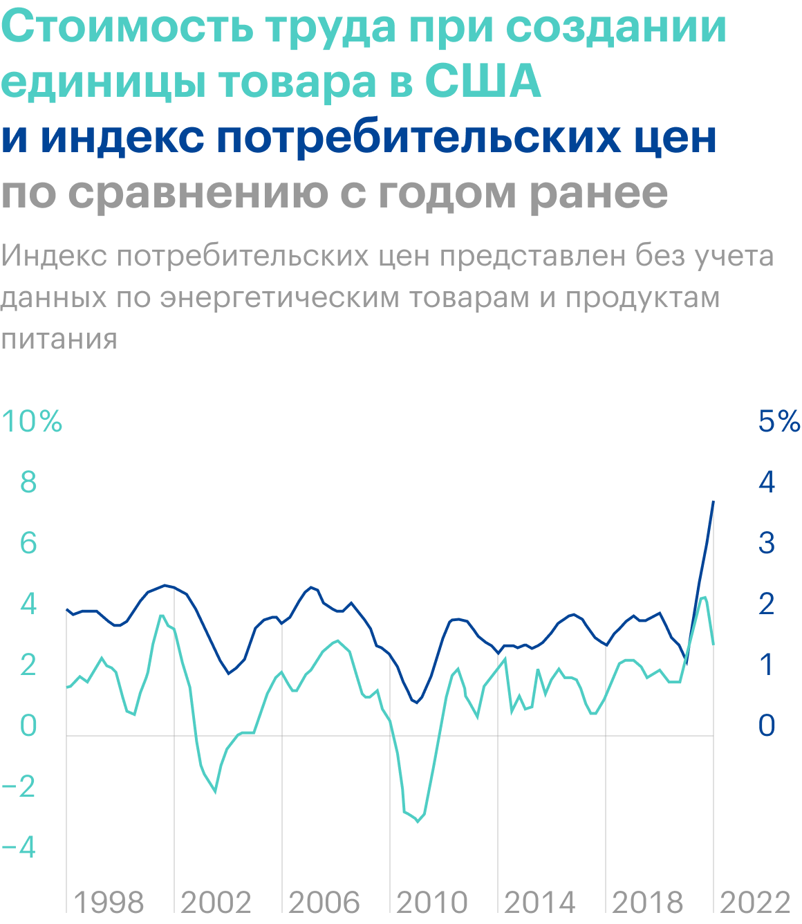 Источник: Daily Shot, Unit labor costs point to further acceleration in thecore CPI over thenext few quarters