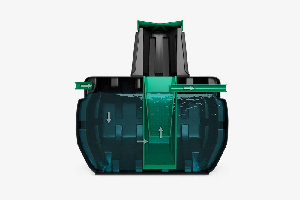 Септик-отстойник в разрезе. Главное отличие — его не нужно откачивать. Внутри несколько камер дляфильтрации стоков, которые после очистки попадают в грунт. Источник: Биофор