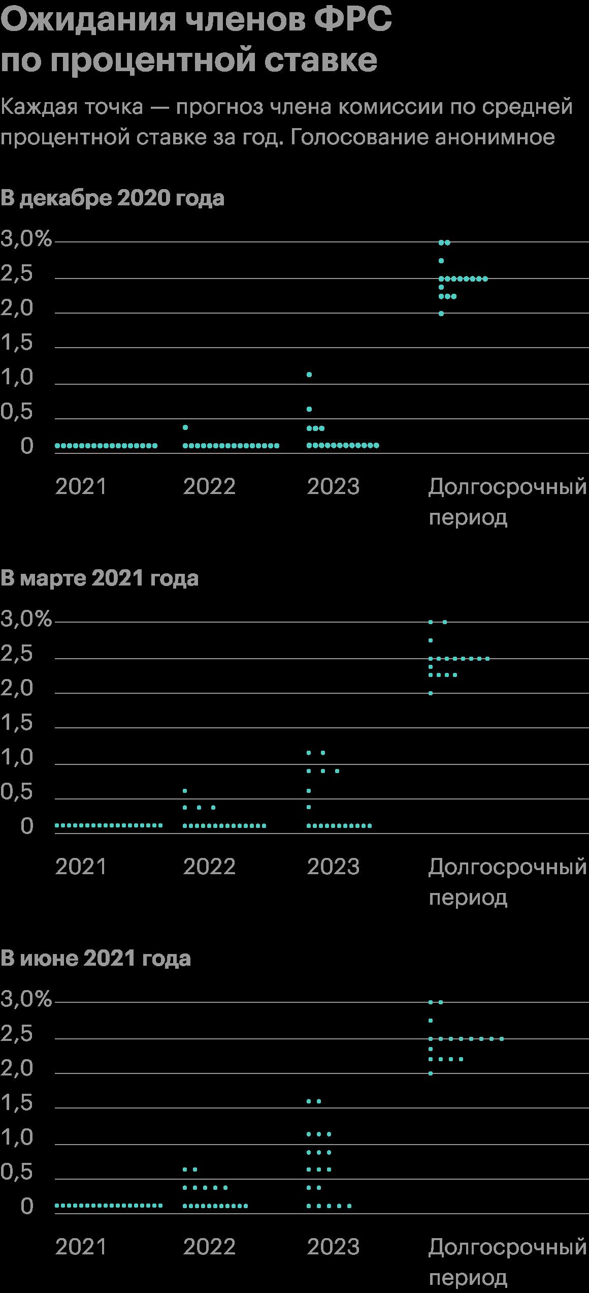 Источник: отчеты ФРС от декабря, марта и июня