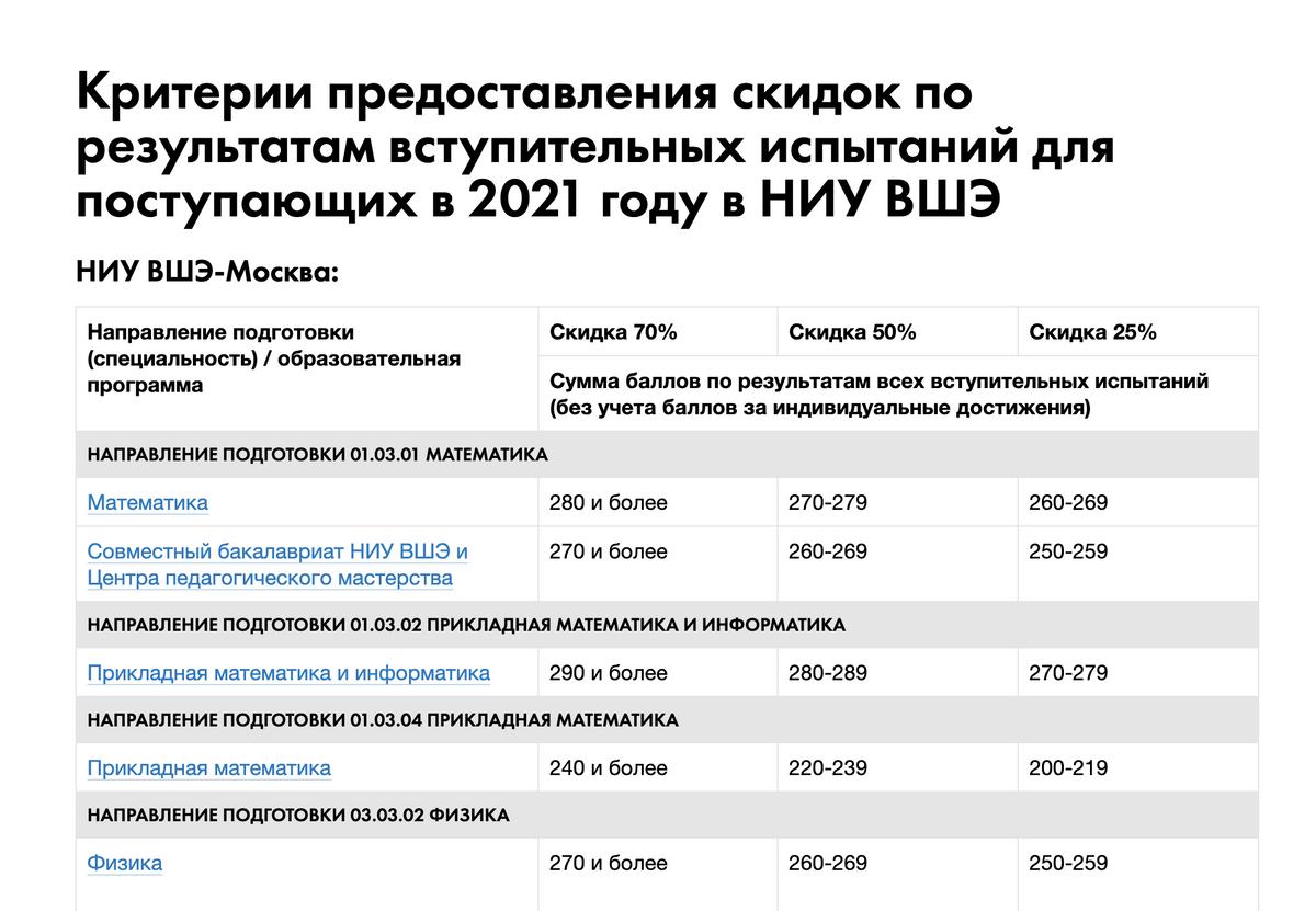 В 2021году в НИУВШЭ снова будут скидки абитуриентам порезультатам ЕГЭ