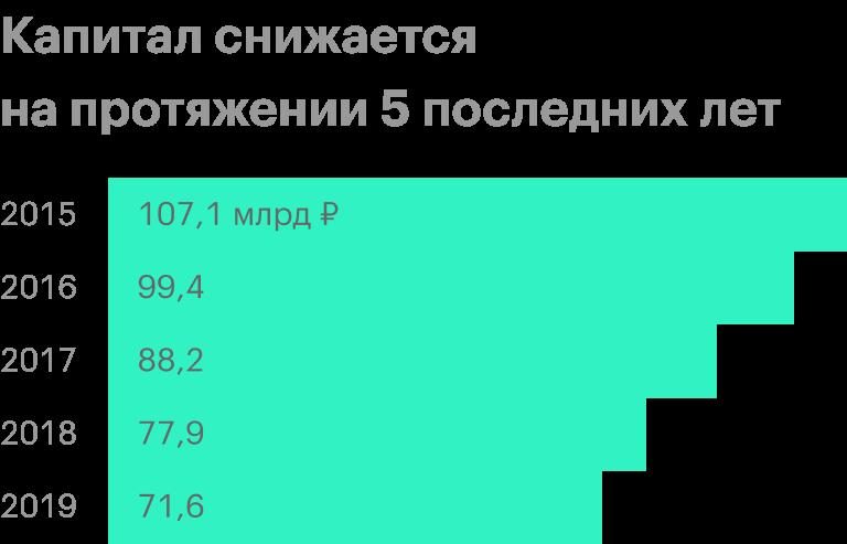 Источник: финансовые отчеты МГТС по МСФО
